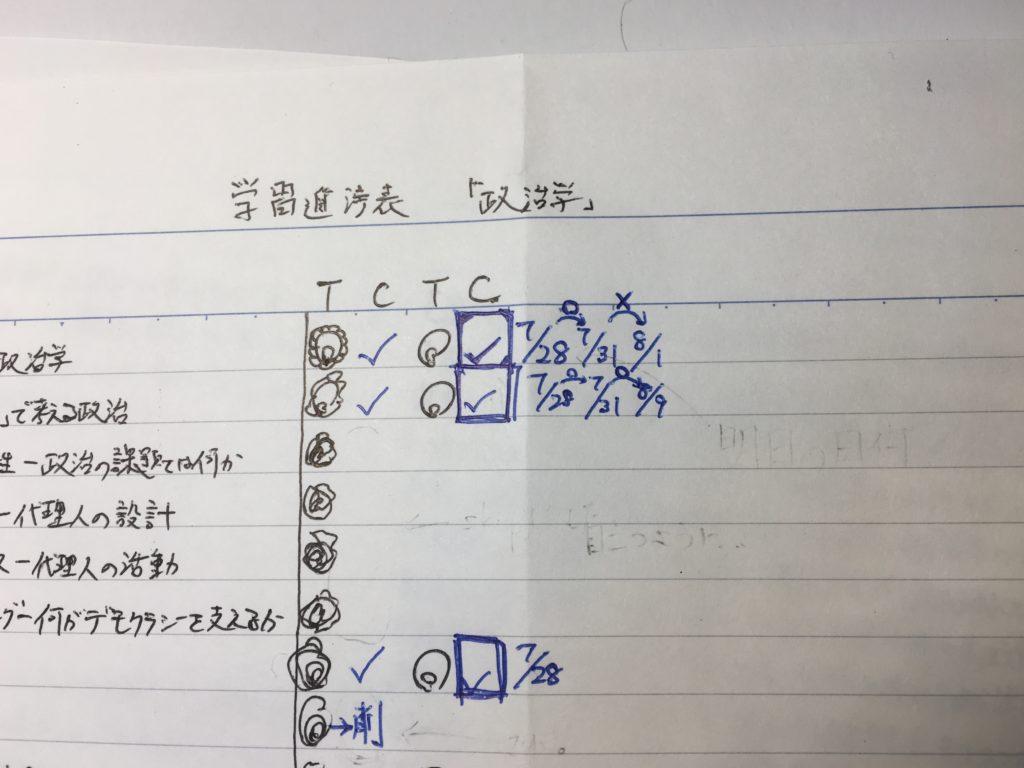 学習進捗表における復習スケジュールの記入例。