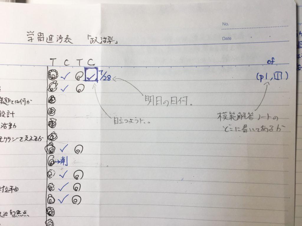 学習進捗表における、模範解答発生時の処理。Cのマークを強調し、横には明日の日付を、右端には模範解答用ノートでの参照箇所を記しておく。