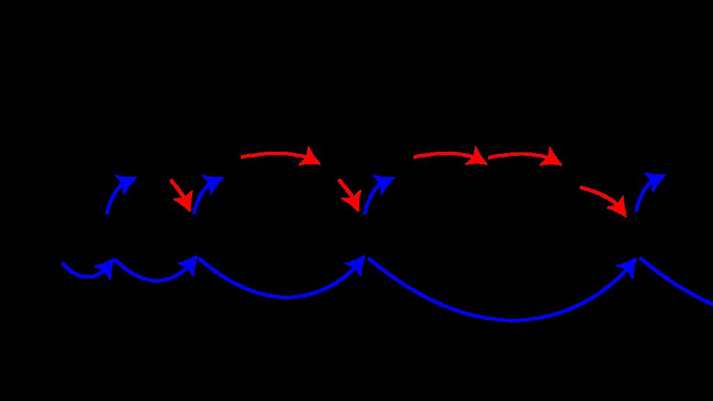 問題集において×3式を適応する場合の復習スケジュール。