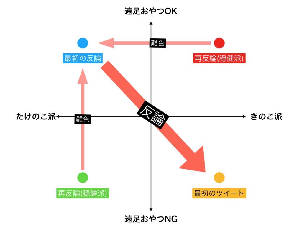 2軸マトリックスの基本的な例。
