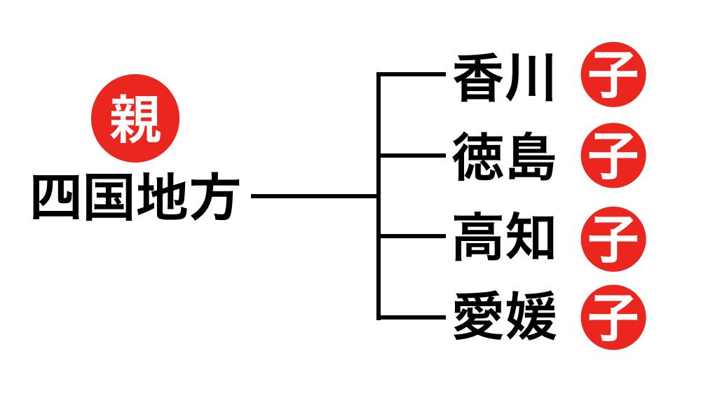四国地方を例に取った、MemoryFrameにおける親子関係の図。「四国地方」が親、「香川」「徳島」「高知」「愛媛」が子になる。