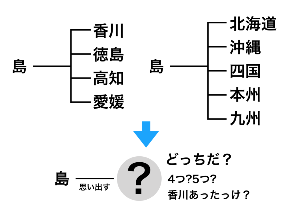 島というラベルを2つに貼ってしまったため、どちらを思い出して良いか分からなかった図。この場合、島を四国の呼称として使用した場合と、島を日本の行政区分に影響を与える島の両方に使用してしまったため、記憶の混同が起きてしまう。