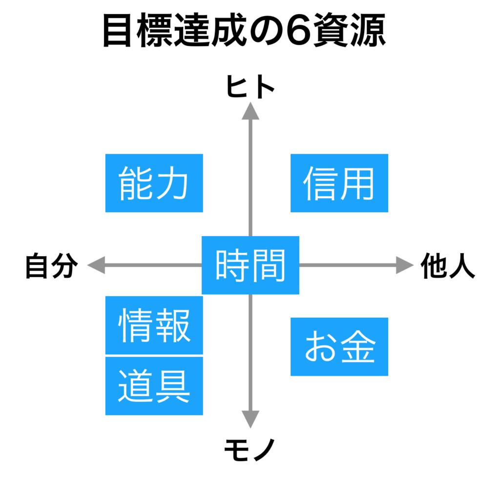 目標達成の6資源に関する図。