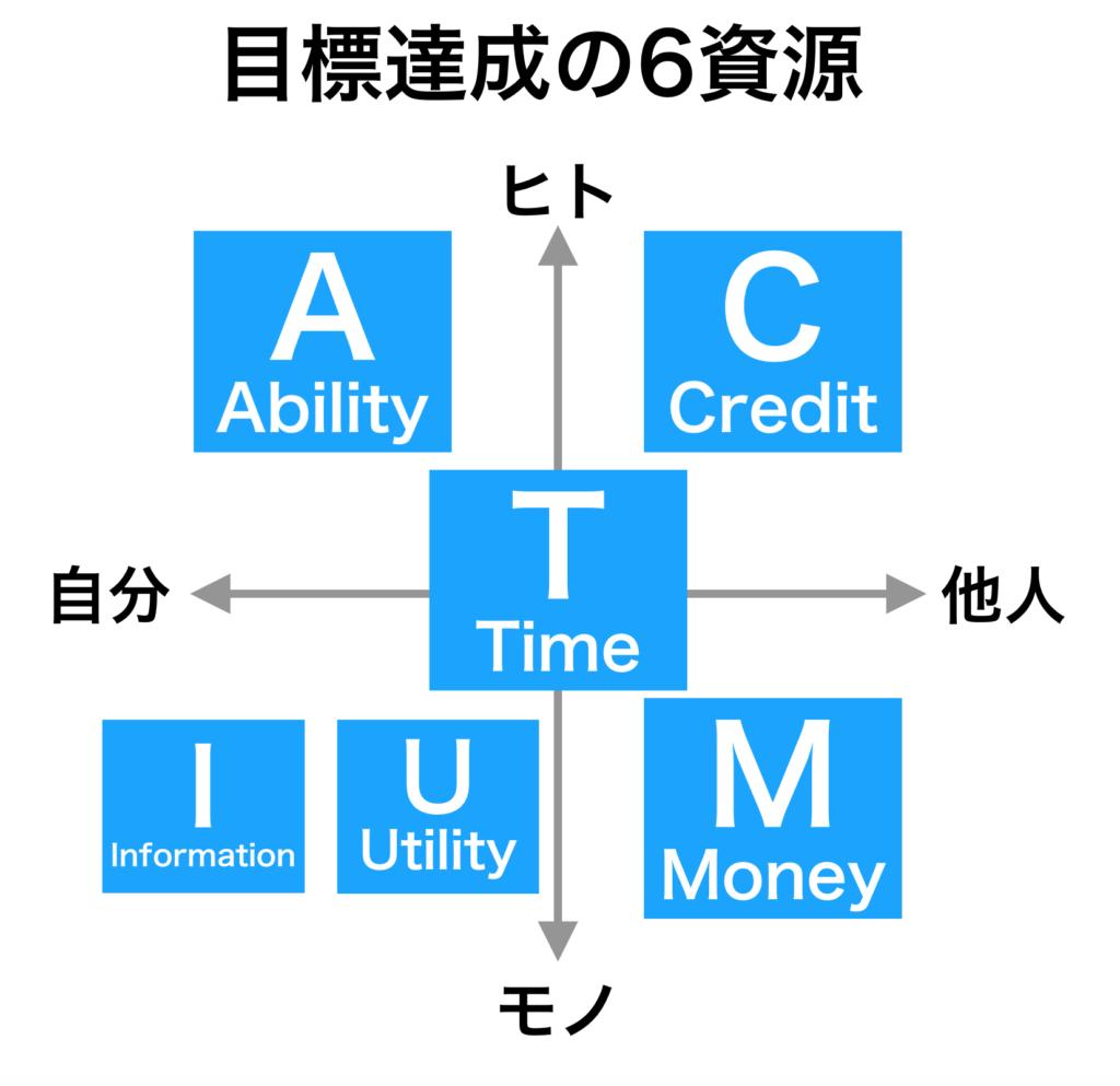 ACTIUMにアルファベット表記