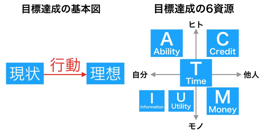 目標達成の基本図と、目標達成の6資源を2つ並べた図