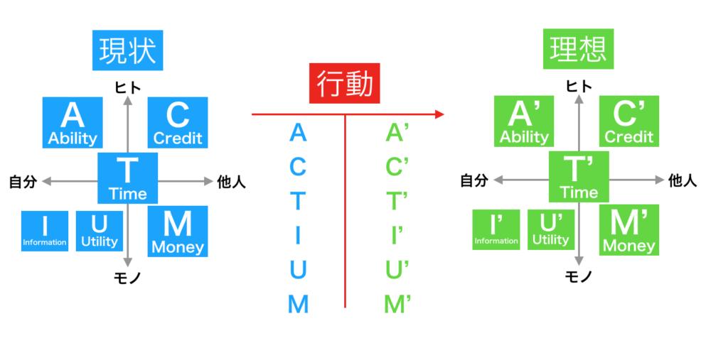 現状と理想、行動は全てactiumによって表記できる。