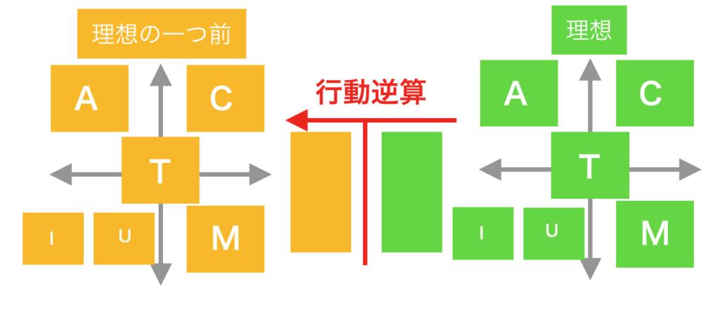行動逆算のactium