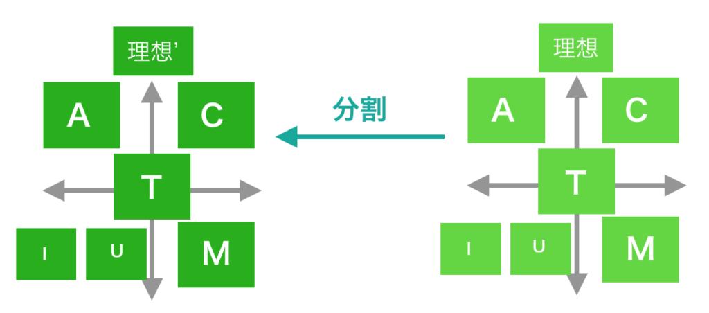actiumに基づく目標の分割