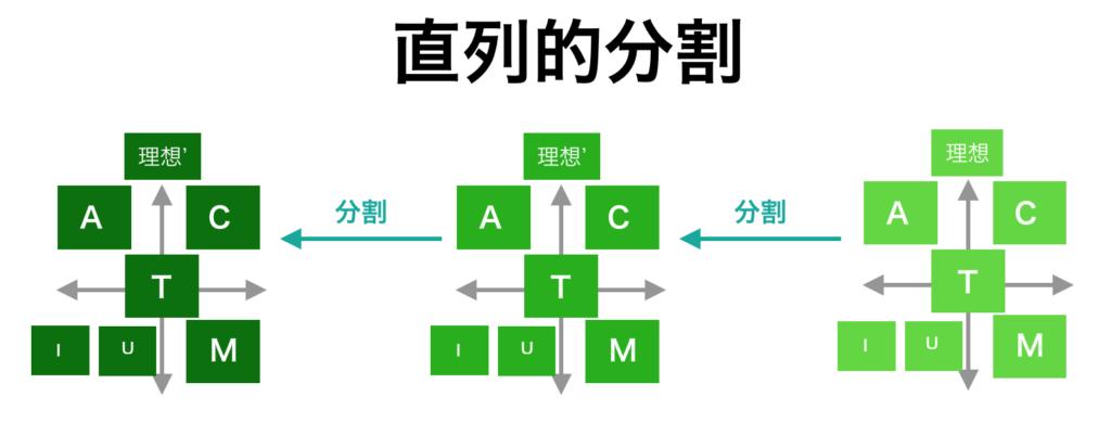 actiumの直列的分割。経路が確定する。