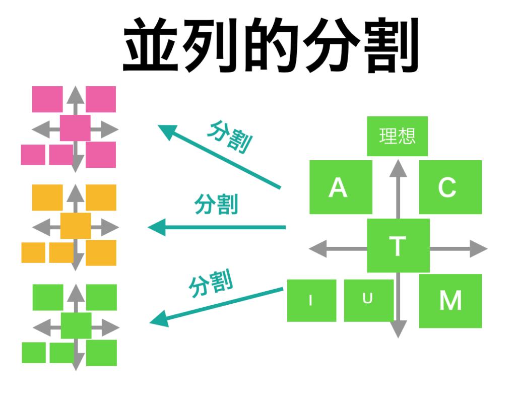 actiumにおける並列的分割