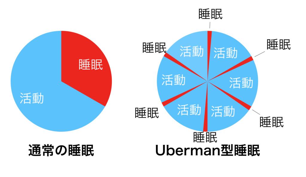 通常の睡眠とUberman型睡眠の比較図